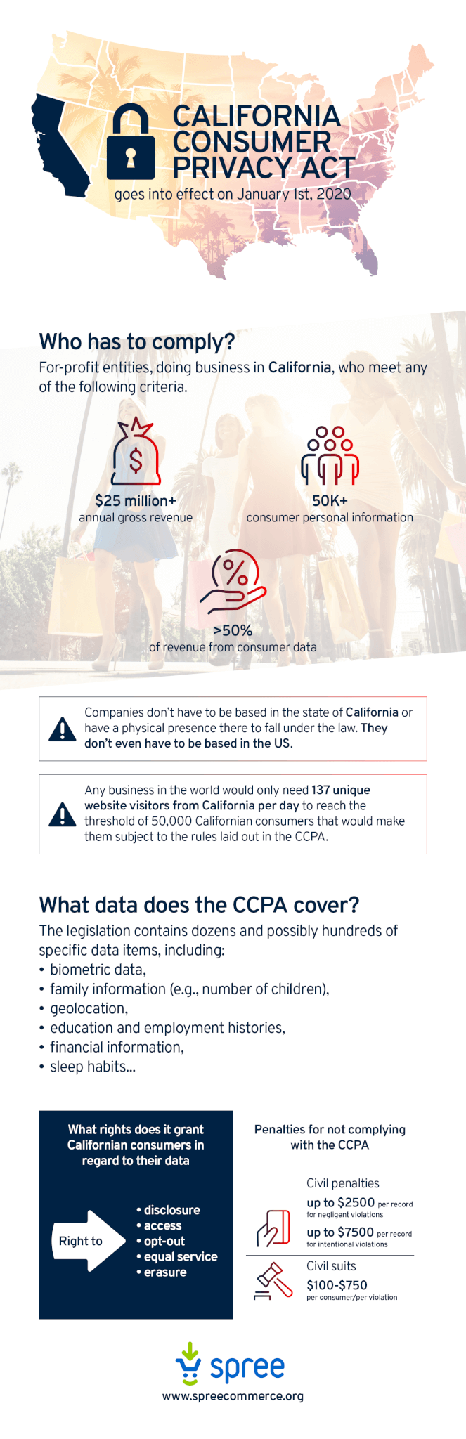 California Consumer Privacy Act infographic