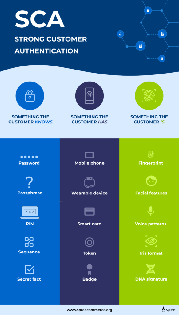Strong Customer Authentication infographic