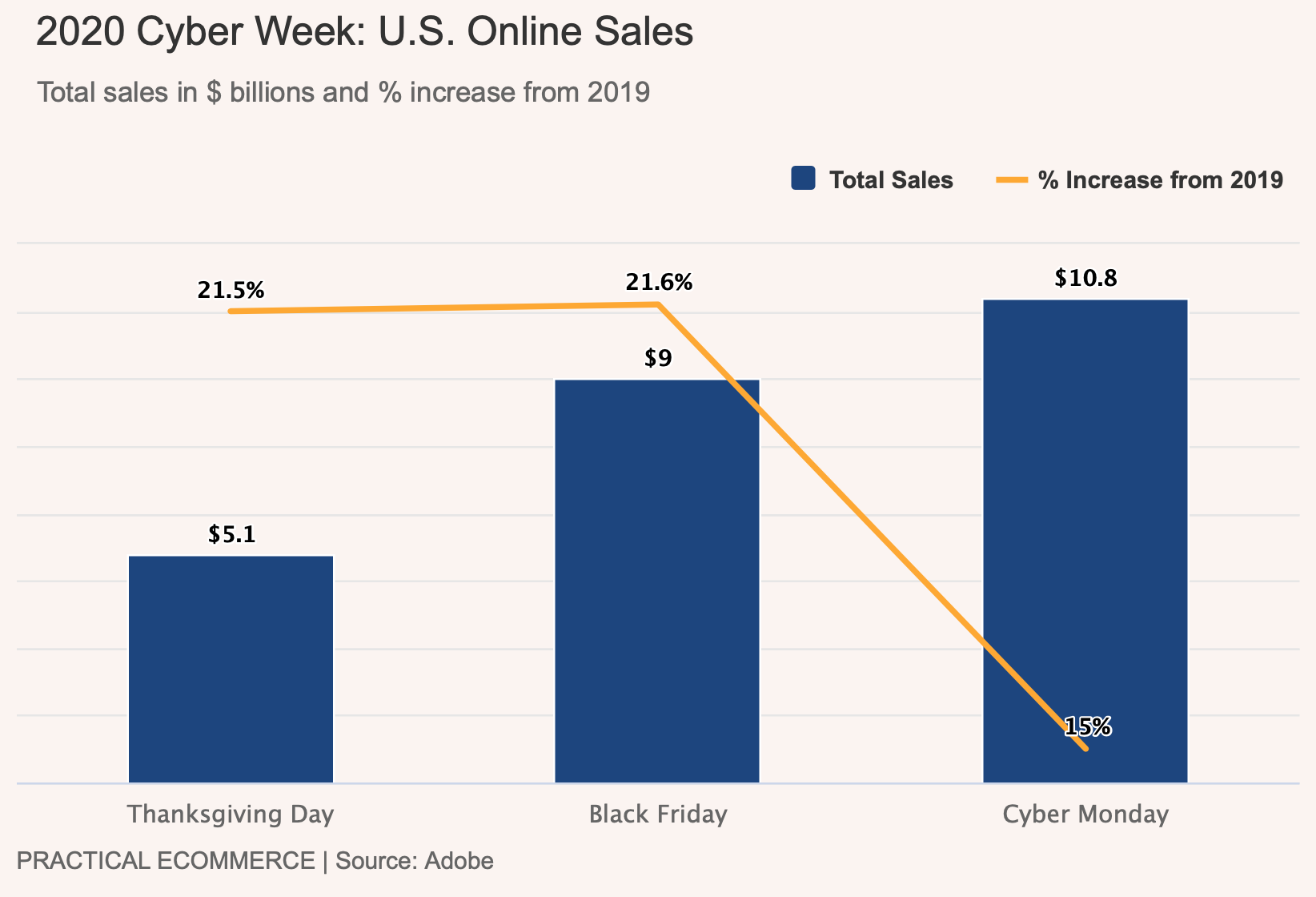 cyber week sales statistics 2020