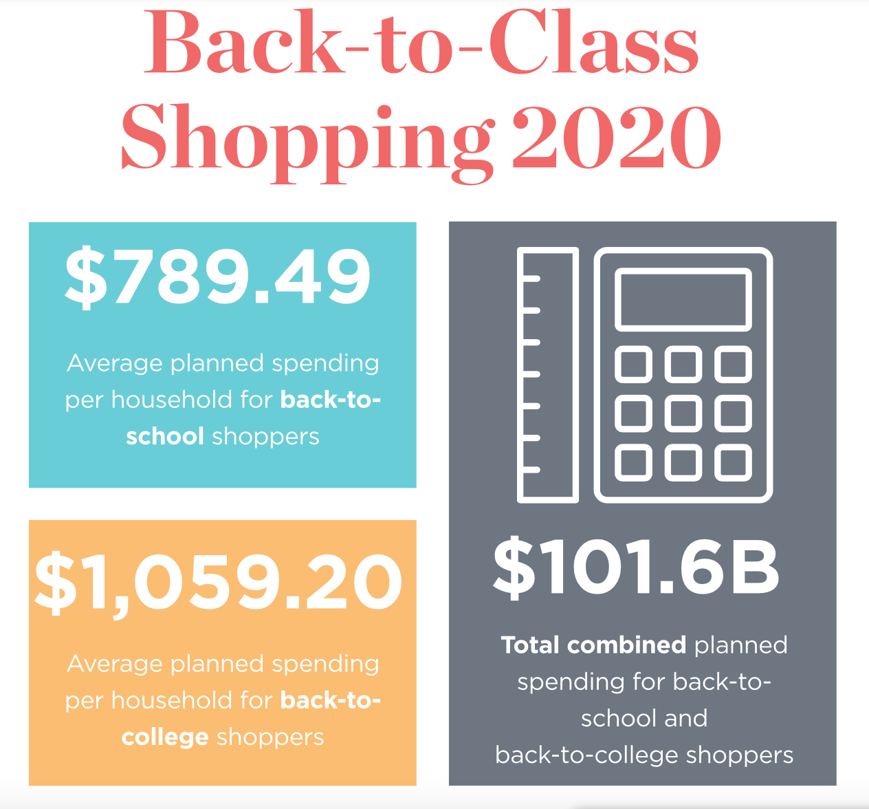 Back to school shopping statistics
