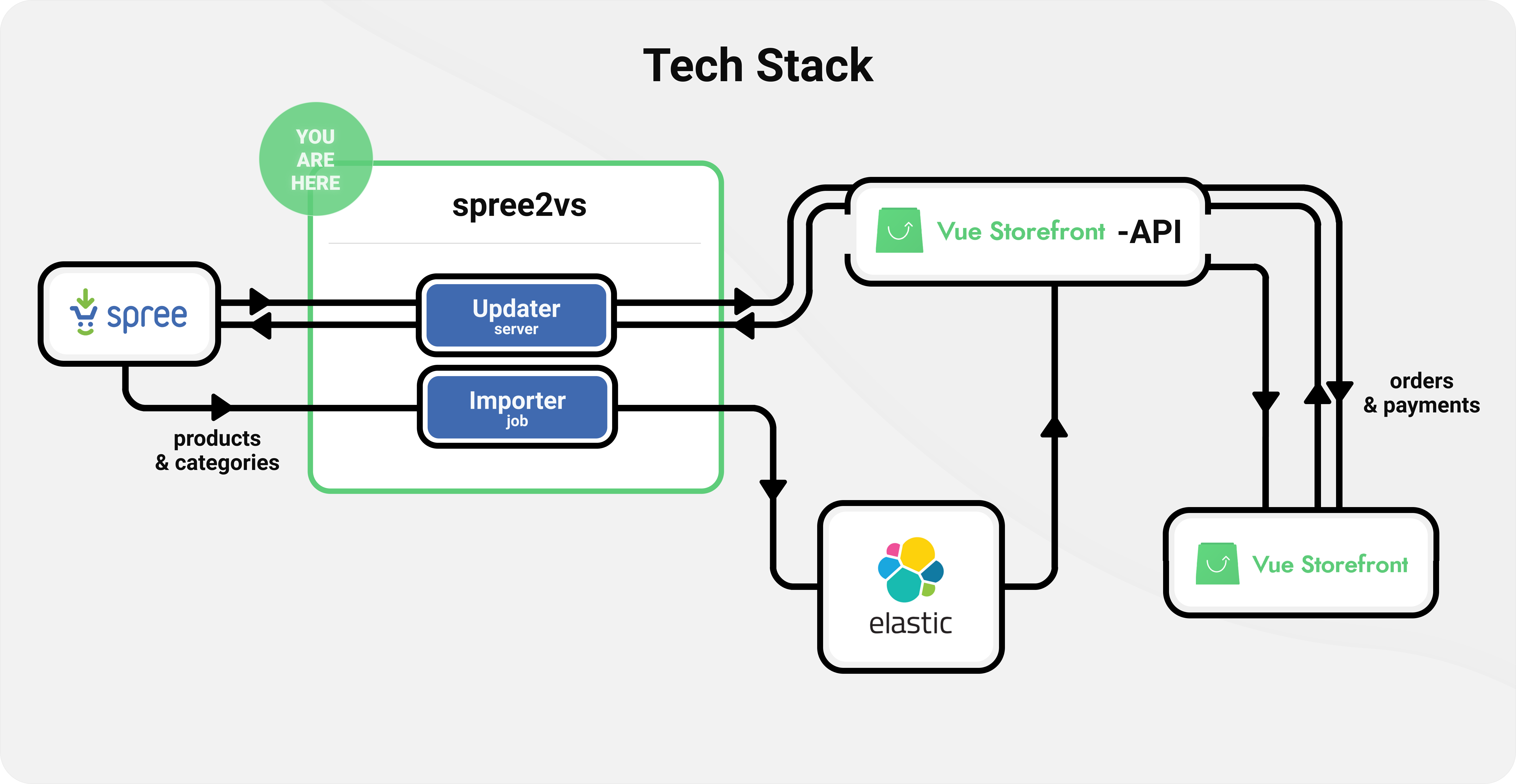 Spree PWA tech stack